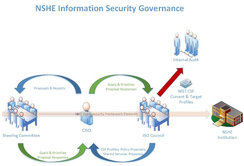NSHE Information Security Governance Model
